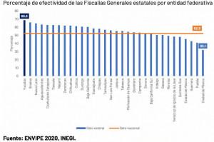 Fiscalía General de Yucatán, primer lugar en efectividad: INEGI